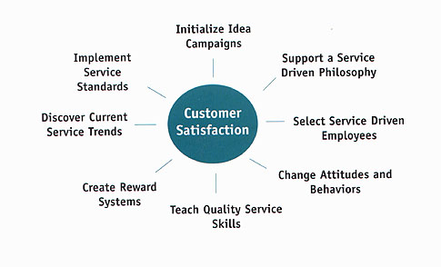 local literature customer service skill employed Start your search for customer service jobs today with snagajob we're your source for hourly customer service employment opportunities employers are hiring right now.
