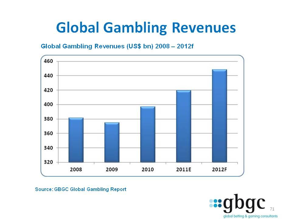 Global gambling statistics 2013 free downloads slot machine games