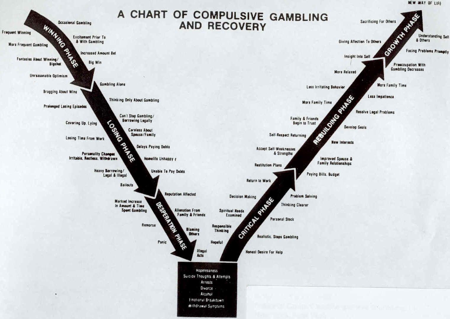 Gambling addiction chart nashville tn casinos and gambling