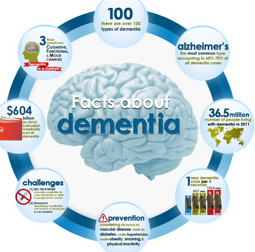 the ethical issues related to the abuse of people with dementia Research indicates that people with dementia are at greater risk of elder abuse than those without 25,26 approximately 51 million american elders over 65 have some kind of dementia close to half of all people over 85, the fastest growing segment of our population, have alzheimer's disease or another kind of dementia.