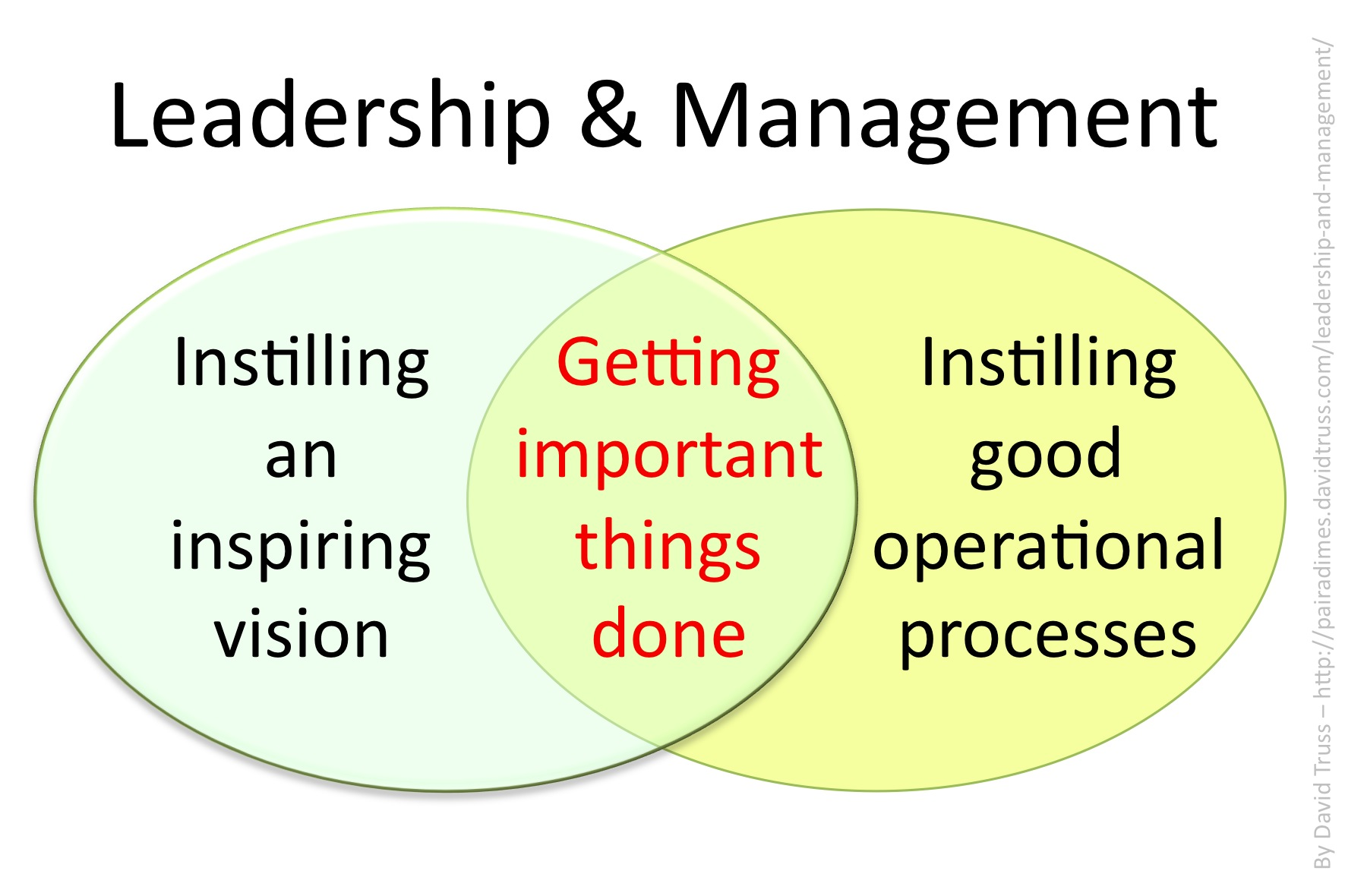 management and leader Are all managers leaders are all leaders managers this lesson presents arguments that place a manager and a leader into two separate categories.